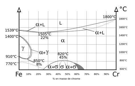 File:Diagramme phase Fe Cr