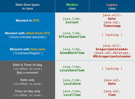 java - Check if the Calendar date is a sunday - Stack Overflow
