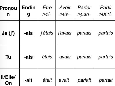 French imperfect tense table : regular and irregular
